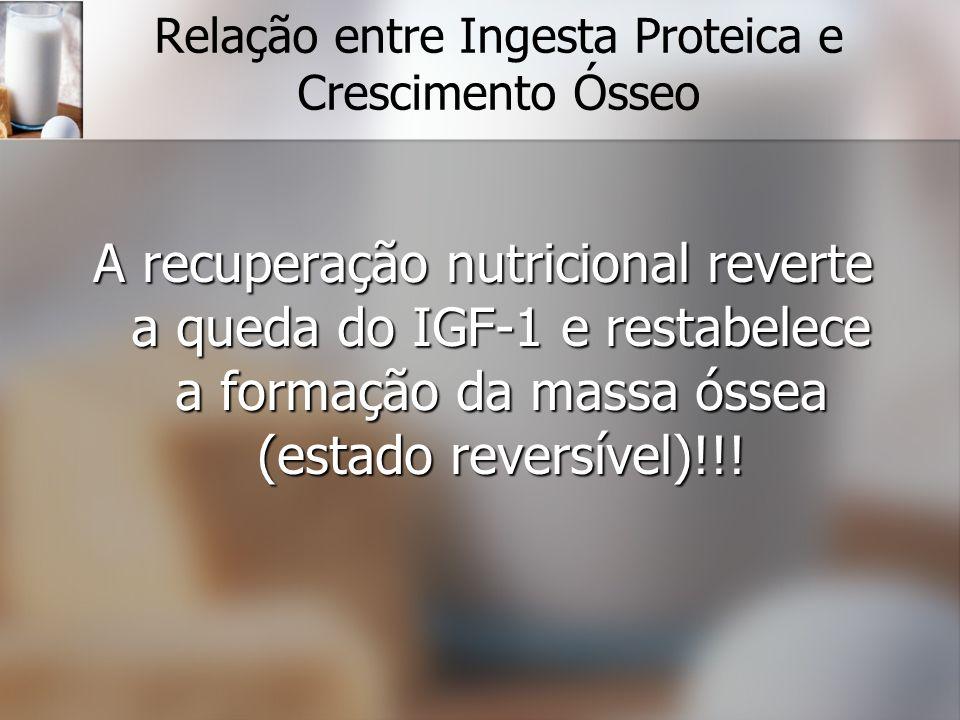 Relação entre Ingesta Proteica e Crescimento Ósseo A recuperação nutricional reverte a queda do IGF-1 e restabelece a formação da massa óssea (estado