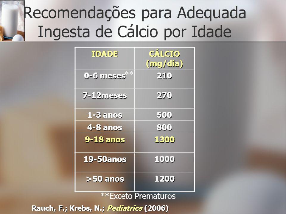 Recomendações para Adequada Ingesta de Cálcio por Idade Rauch, F.; Krebs, N.; Pediatrics (2006) IDADE CÁLCIO (mg/dia) 0-6 meses 210 7-12meses270 1-3 a