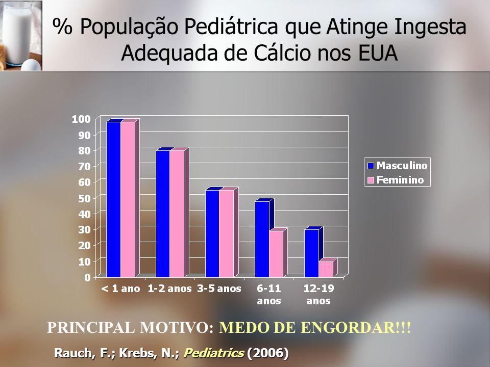 % População Pediátrica que Atinge Ingesta Adequada de Cálcio nos EUA Rauch, F.; Krebs, N.; Pediatrics (2006) PRINCIPAL MOTIVO: MEDO DE ENGORDAR!!!