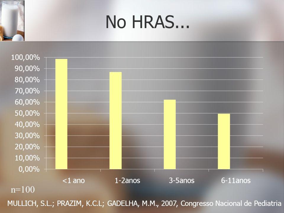 No HRAS... MULLICH, S.L.; PRAZIM, K.C.L; GADELHA, M.M., 2007, Congresso Nacional de Pediatria n=100