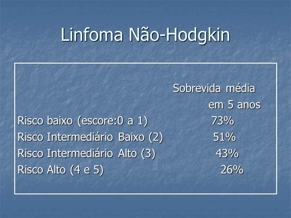 Linfoma Não-Hodgkin Sobrevida média Sobrevida média em 5 anos em 5 anos Risco baixo (escore:0 a 1) 73% Risco Intermediário Baixo (2) 51% Risco Interme