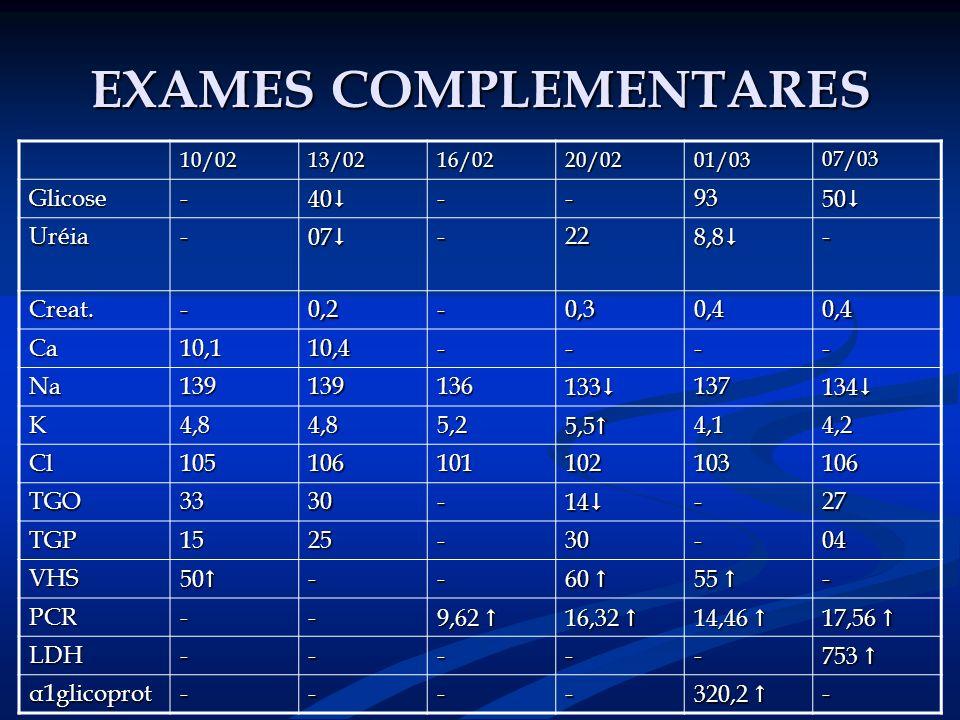 EXAMES COMPLEMENTARES 10/0213/0216/0220/0201/03 07/03 Glicose- 40 40 --93 50 50 Uréia- 07 07 -22 8,8 8,8 - Creat.-0,2-0,30,40,4 Ca10,110,4---- Na13913