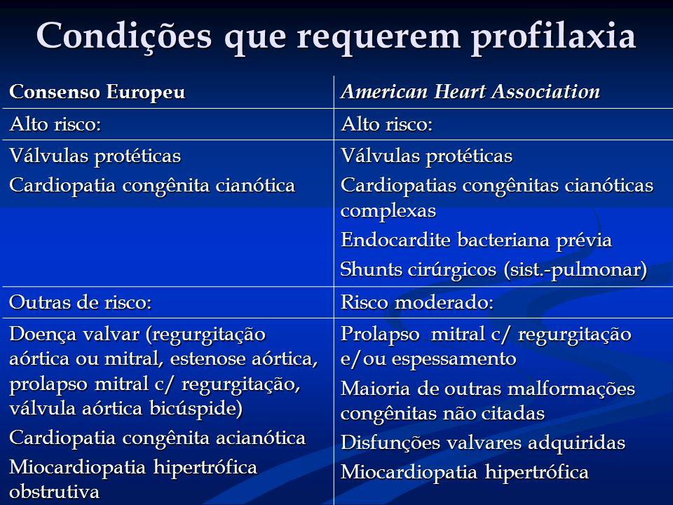 Condições que requerem profilaxia Consenso Europeu American Heart Association Alto risco: Válvulas protéticas Cardiopatia congênita cianótica Válvulas