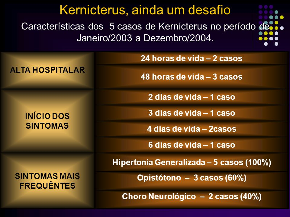Características dos 5 casos de Kernicterus no período de Janeiro/2003 a Dezembro/2004.