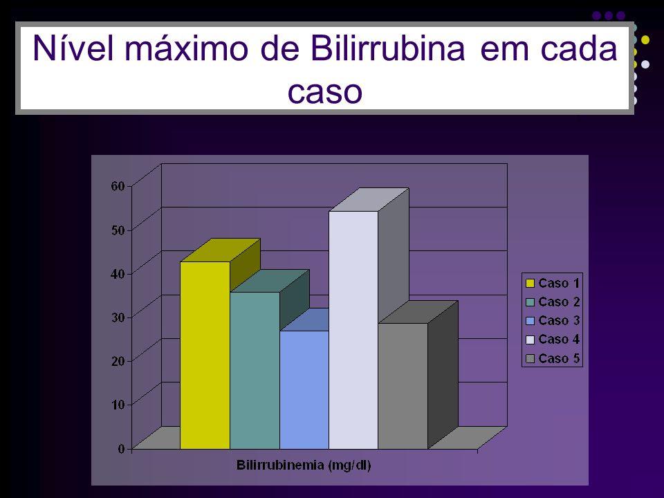INDICAÇÕES DE FOTOTERAPIA (RN A TERMO SAUDÁVEIS SEM DOENÇA HEMOLÍTICA) Horas de VidaNíveis de BT 24-48h>15 >48h>18 RN ictéricos com peso de nascimento < 2500 g e < 24 h de vida não são considerados saudáveis Para os RN com doença hemolítica, considerar a tabela de peso na faixa entre 2001-2500g RN com níveis de bilirrubina direta que ultrapassem 15-20% do valor de bilirrubina não serão colocados sob fototerapia Kernicterus, ainda um desafio