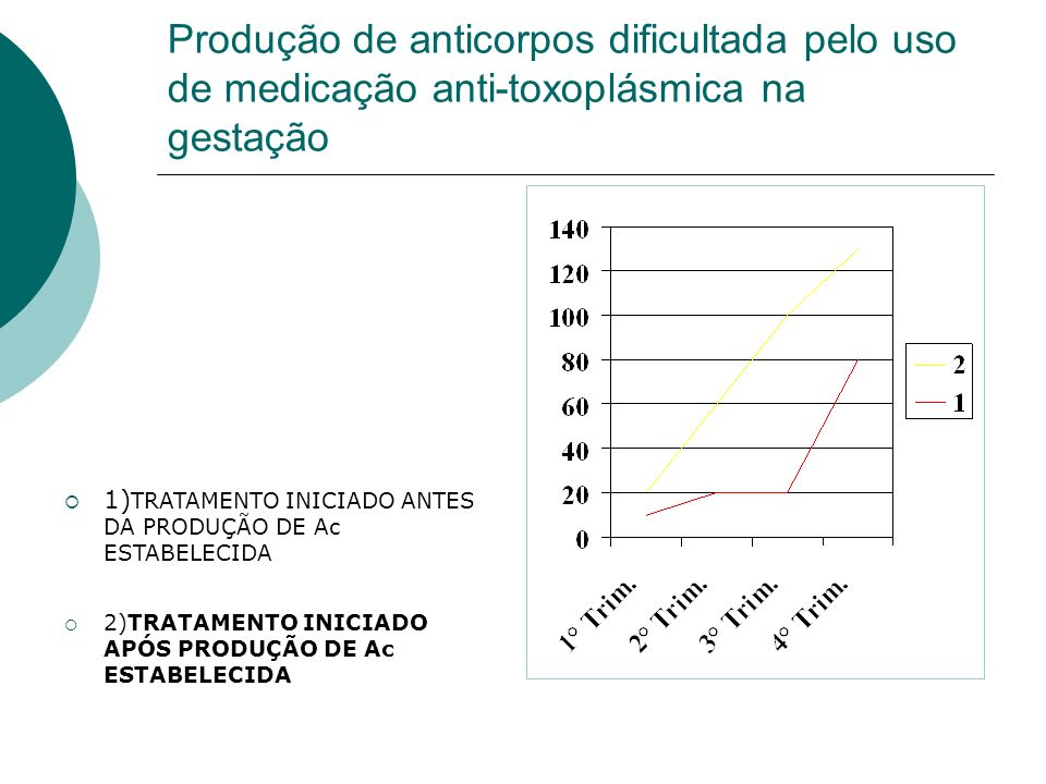 Produção de anticorpos dificultada pelo uso de medicação anti-toxoplásmica na gestação 1) TRATAMENTO INICIADO ANTES DA PRODUÇÃO DE Ac ESTABELECIDA 2)T