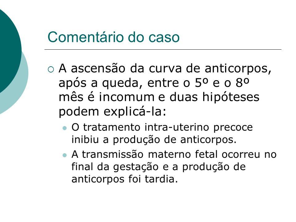 Comentário do caso A ascensão da curva de anticorpos, após a queda, entre o 5º e o 8º mês é incomum e duas hipóteses podem explicá-la: O tratamento intra-uterino precoce inibiu a produção de anticorpos.