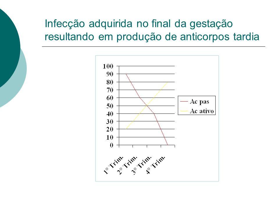 Produção de anticorpos dificultada pelo uso de medicação anti-toxoplásmica na gestação 1) TRATAMENTO INICIADO ANTES DA PRODUÇÃO DE Ac ESTABELECIDA 2)TRATAMENTO INICIADO APÓS PRODUÇÃO DE Ac ESTABELECIDA