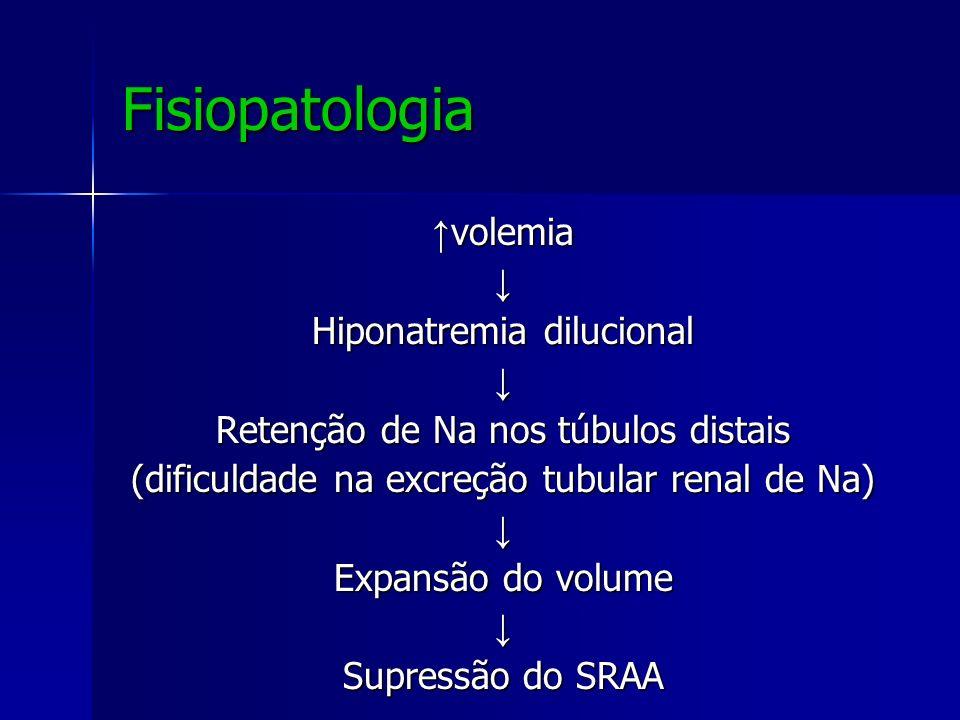 Fisiopatologia volemia volemia Hiponatremia dilucional Retenção de Na nos túbulos distais (dificuldade na excreção tubular renal de Na) Expansão do vo
