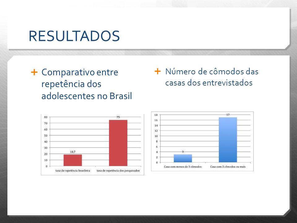 RESULTADOS Comparativo entre repetência dos adolescentes no Brasil Número de cômodos das casas dos entrevistados