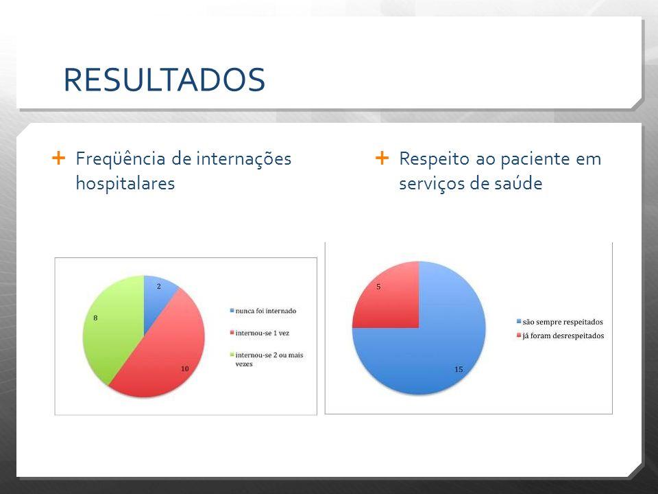 RESULTADOS Freqüência de internações hospitalares Respeito ao paciente em serviços de saúde