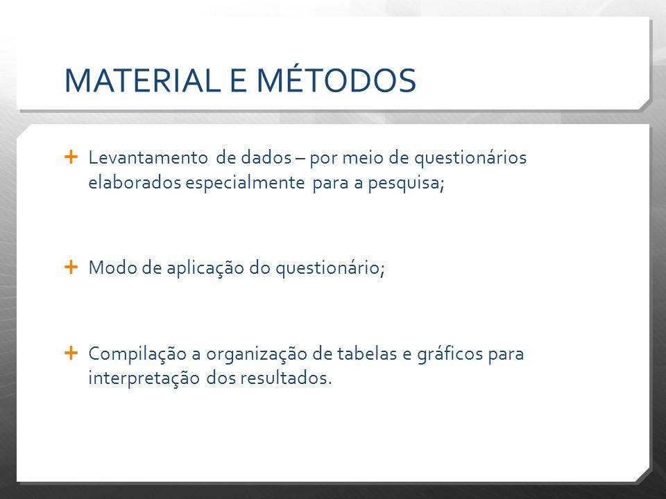 MATERIAL E MÉTODOS Levantamento de dados – por meio de questionários elaborados especialmente para a pesquisa; Modo de aplicação do questionário; Comp