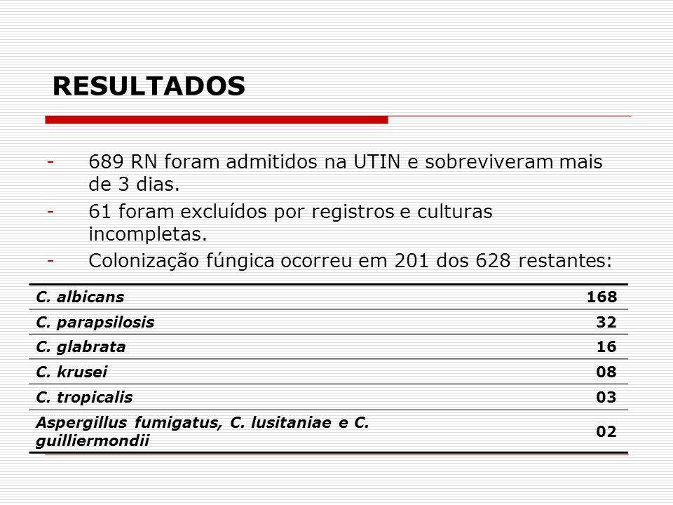 RESULTADOS -689 RN foram admitidos na UTIN e sobreviveram mais de 3 dias.