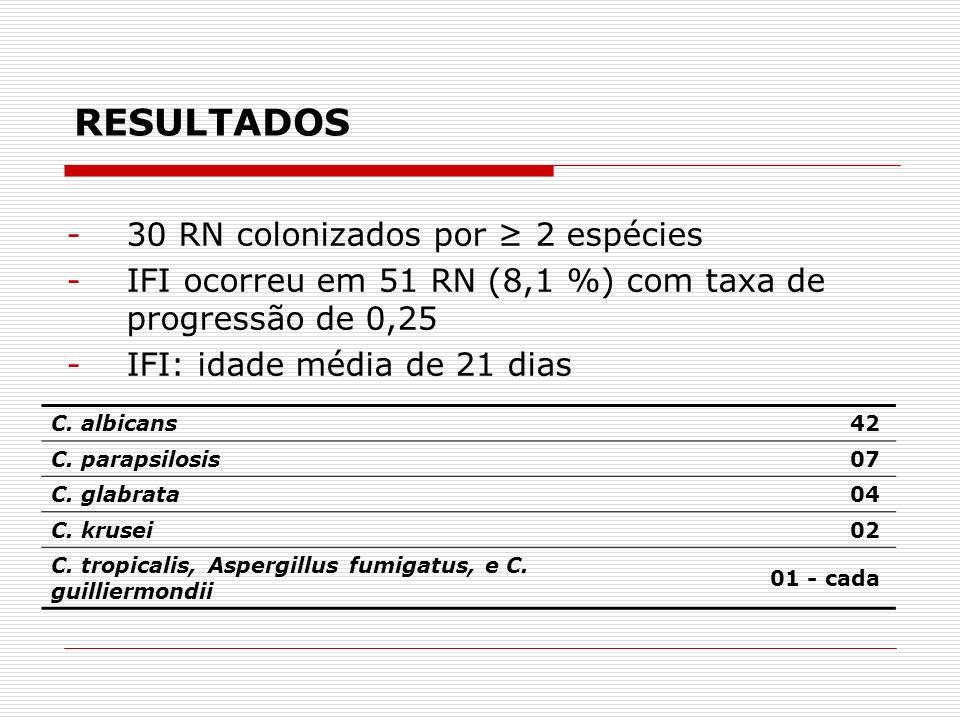RESULTADOS -30 RN colonizados por 2 espécies -IFI ocorreu em 51 RN (8,1 %) com taxa de progressão de 0,25 -IFI: idade média de 21 dias C.