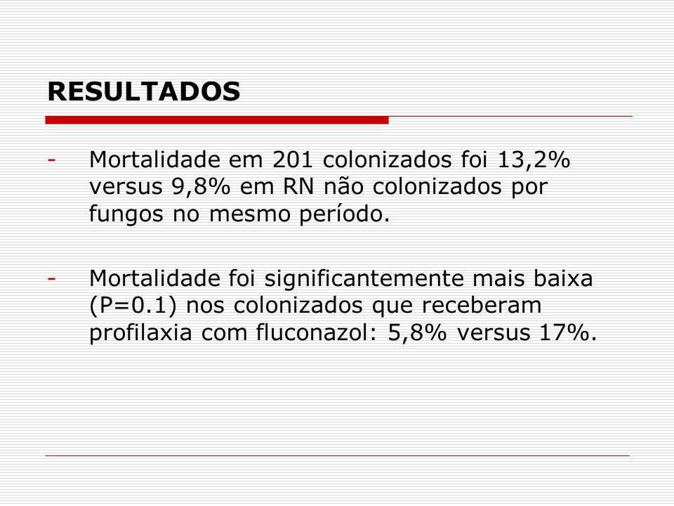 RESULTADOS -Mortalidade em 201 colonizados foi 13,2% versus 9,8% em RN não colonizados por fungos no mesmo período.