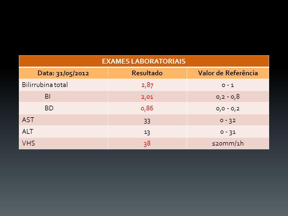 EXAMES LABORATORIAIS Data: 31/05/2012ResultadoValor de Referência Bilirrubina total2,870 - 1 BI2,010,2 - 0,8 BD0,860,0 - 0,2 AST330 - 32 ALT130 - 31 V