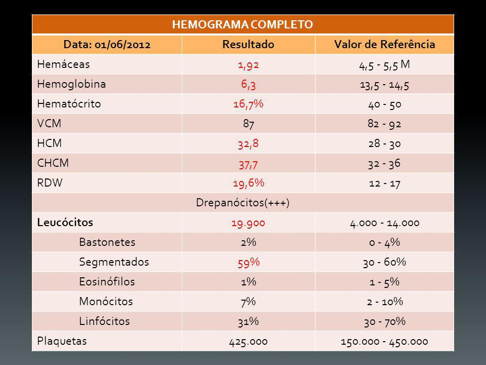 HEMOGRAMA COMPLETO Data: 01/06/2012ResultadoValor de Referência Hemáceas1,924,5 - 5,5 M Hemoglobina6,313,5 - 14,5 Hematócrito16,7%40 - 50 VCM8782 - 92