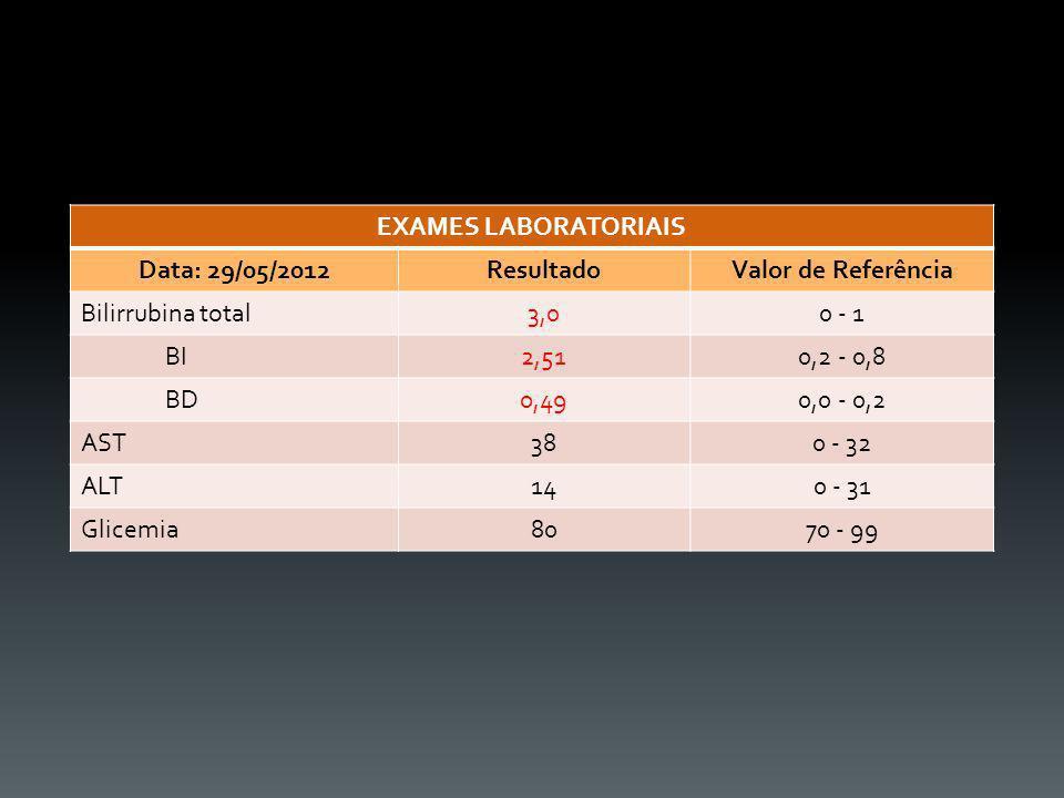 EXAMES LABORATORIAIS Data: 29/05/2012ResultadoValor de Referência Bilirrubina total3,00 - 1 BI2,510,2 - 0,8 BD0,490,0 - 0,2 AST380 - 32 ALT140 - 31 Gl