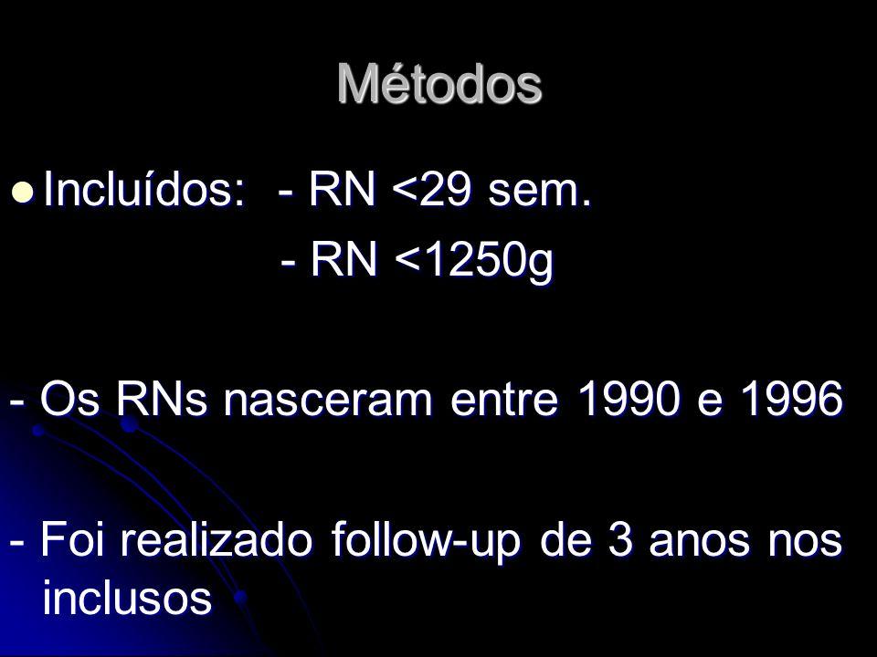 Métodos Incluídos: - RN <29 sem. Incluídos: - RN <29 sem. - RN <1250g - RN <1250g - Os RNs nasceram entre 1990 e 1996 - Foi realizado follow-up de 3 a
