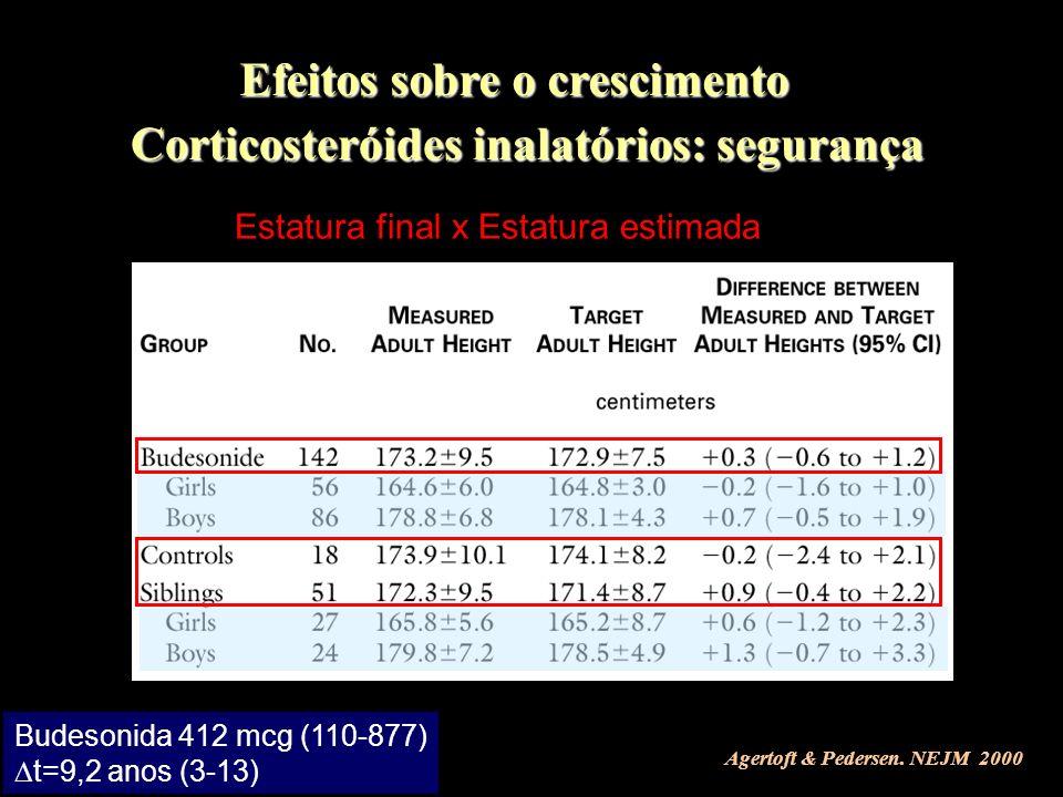 Agertoft & Pedersen. NEJM 2000 Budesonida 412 mcg (110-877) t=9,2 anos (3-13) Estatura final x Estatura estimada Corticosteróides inalatórios: seguran