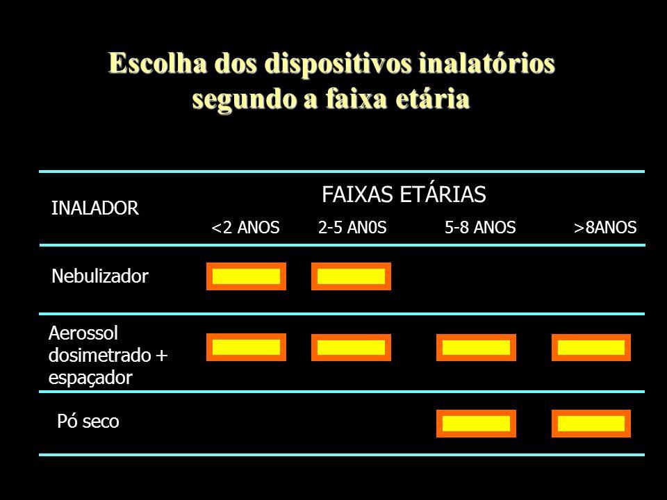 Escolha dos dispositivos inalatórios segundo a faixa etária INALADOR Nebulizador Aerossol dosimetrado + espaçador Pó seco FAIXAS ETÁRIAS 8ANOS