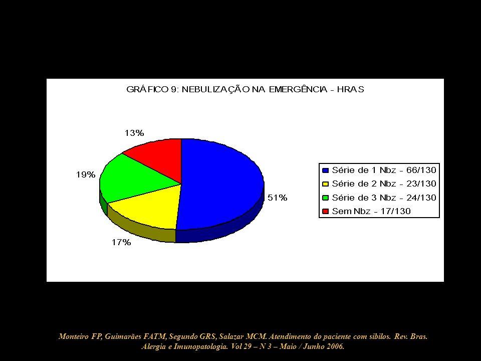 Monteiro FP, Guimarães FATM, Segundo GRS, Salazar MCM. Atendimento do paciente com sibilos. Rev. Bras. Alergia e Imunopatologia. Vol 29 – N 3 – Maio /