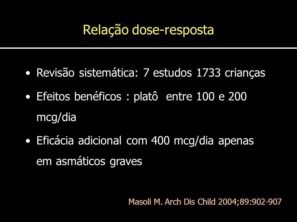 Relação dose-resposta Revisão sistemática: 7 estudos 1733 crianças Efeitos benéficos : platô entre 100 e 200 mcg/dia Eficácia adicional com 400 mcg/di