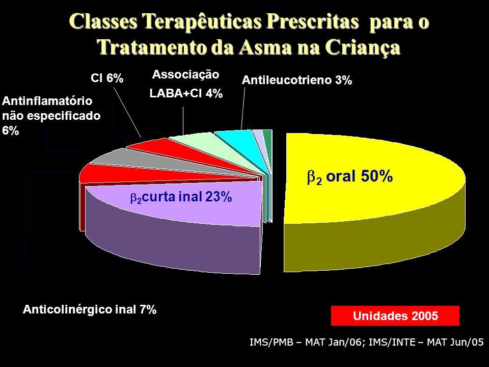 IMS/PMB – MAT Jan/06; IMS/INTE – MAT Jun/05 Classes Terapêuticas Prescritas para o Tratamento da Asma na Criança Unidades 2005 2 oral 50% 2 curta inal 23% Anticolinérgico inal 7% CI 6% Associação LABA+CI 4% Antileucotrieno 3% Antinflamatório não especificado 6% 80% alívio