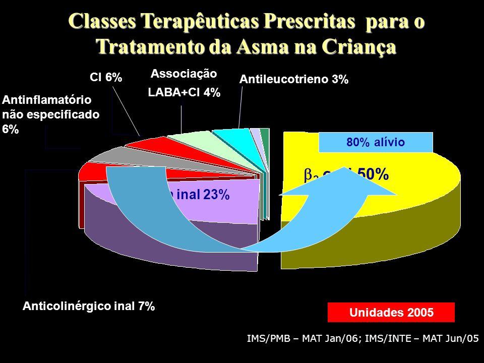 IMS/PMB – MAT Jan/06; IMS/INTE – MAT Jun/05 Classes Terapêuticas Prescritas para o Tratamento da Asma na Criança Unidades 2005 2 oral 50% 2 curta inal 23% Anticolinérgico inal 7% CI 6% Associação LABA+CI 4% Antileucotrieno 3% Antinflamatório não especificado 6% 13% Manutenção