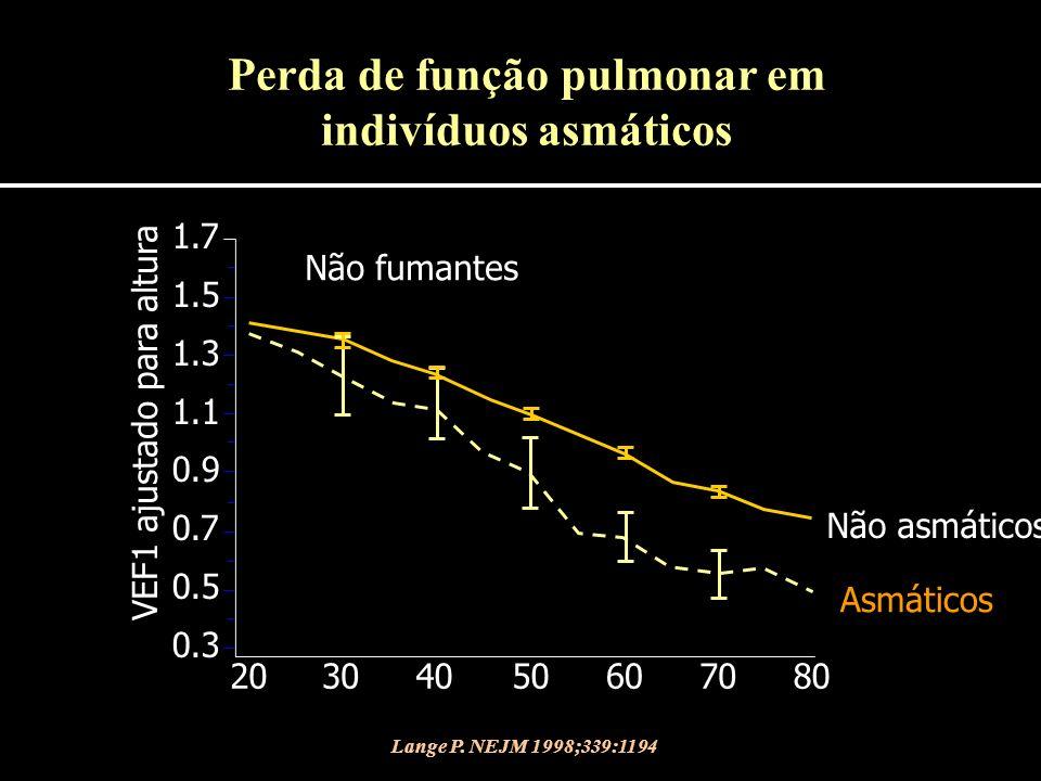 Não fumantes Não asmáticos 1.7 1.5 1.3 1.1 0.9 0.7 0.5 0.3 20304050607080 VEF1 ajustado para altura Lange P. NEJM 1998;339:1194 Asmáticos Perda de fun