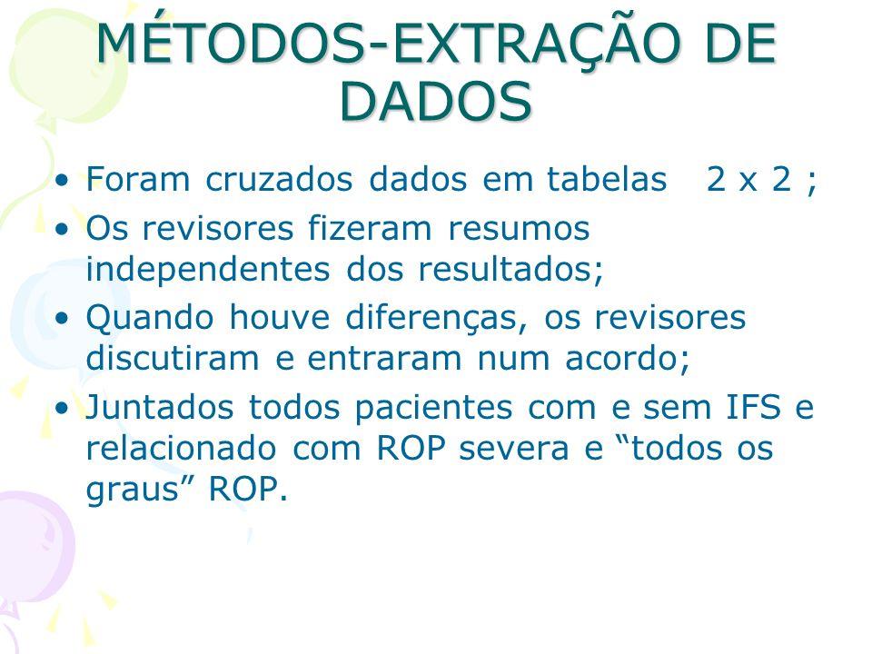 MÉTODOS-TRANSFORMAÇÃO DOS DADOS E ANÁLISE Analisados em REVIEW MANAGER 4.2 SOFTWARE; Expressado em risco relativo, Odds Ratio (OR), diferença de risco e NNH (número necessário para tratamento); Intervalo de confiança de 95%; I 2 and X 2 -tests ( I 2 =[(Q–d.f.)/Q] 100%, onde Q é o X 2 -statistic e d.f.