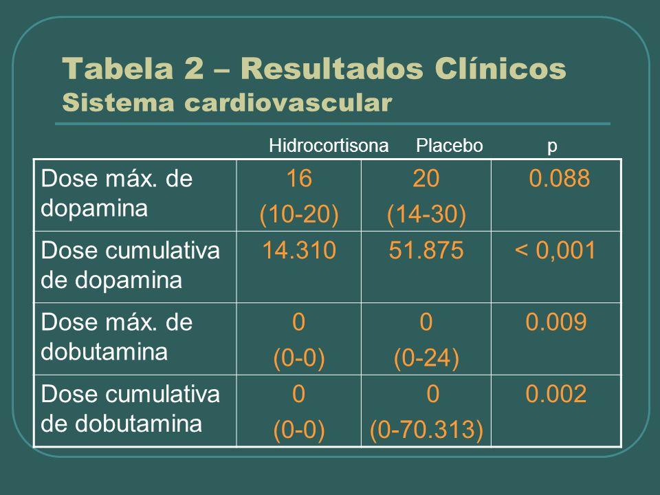 Dose máx. de dopamina 16 (10-20) 20 (14-30) 0.088 Dose cumulativa de dopamina 14.31051.875< 0,001 Dose máx. de dobutamina 0 (0-0) 0 (0-24) 0.009 Dose