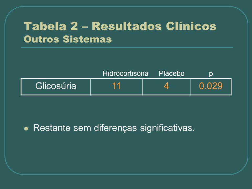 Restante sem diferenças significativas. Glicosúria1140.029 Tabela 2 – Resultados Clínicos Outros Sistemas Hidrocortisona Placebo p
