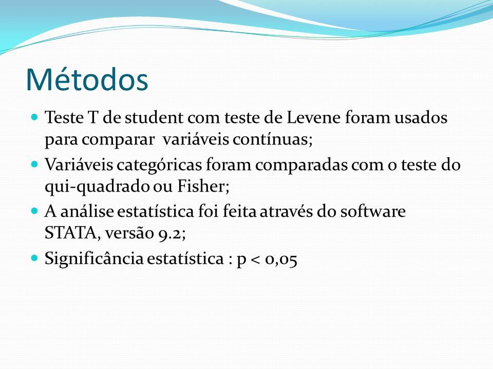 Métodos Teste T de student com teste de Levene foram usados para comparar variáveis contínuas; Variáveis categóricas foram comparadas com o teste do q