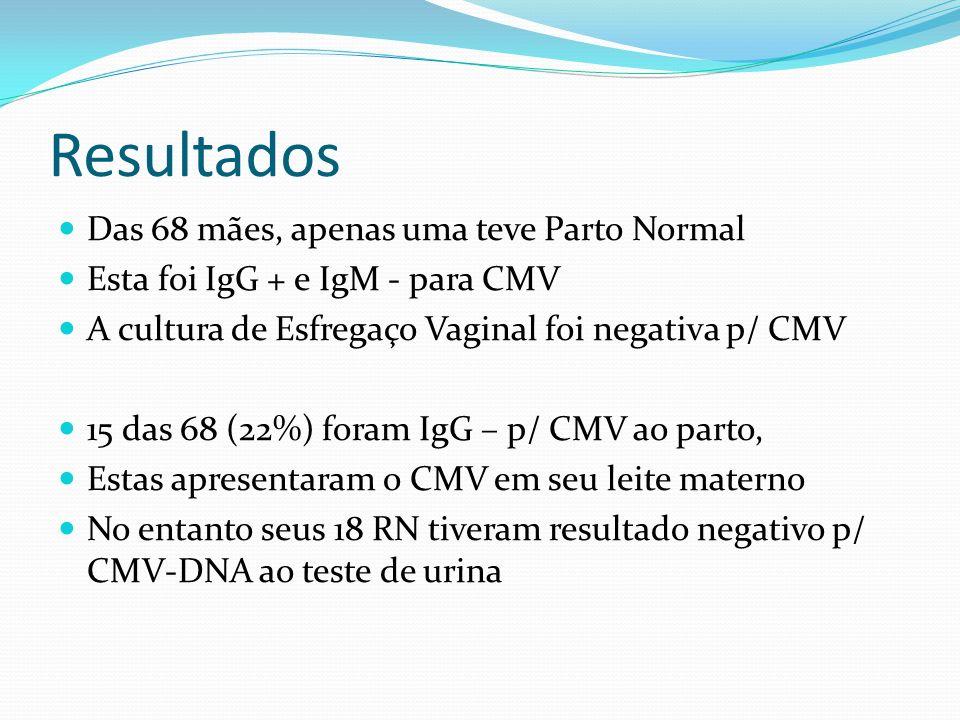 Das 68 mães, apenas uma teve Parto Normal Esta foi IgG + e IgM - para CMV A cultura de Esfregaço Vaginal foi negativa p/ CMV 15 das 68 (22%) foram IgG