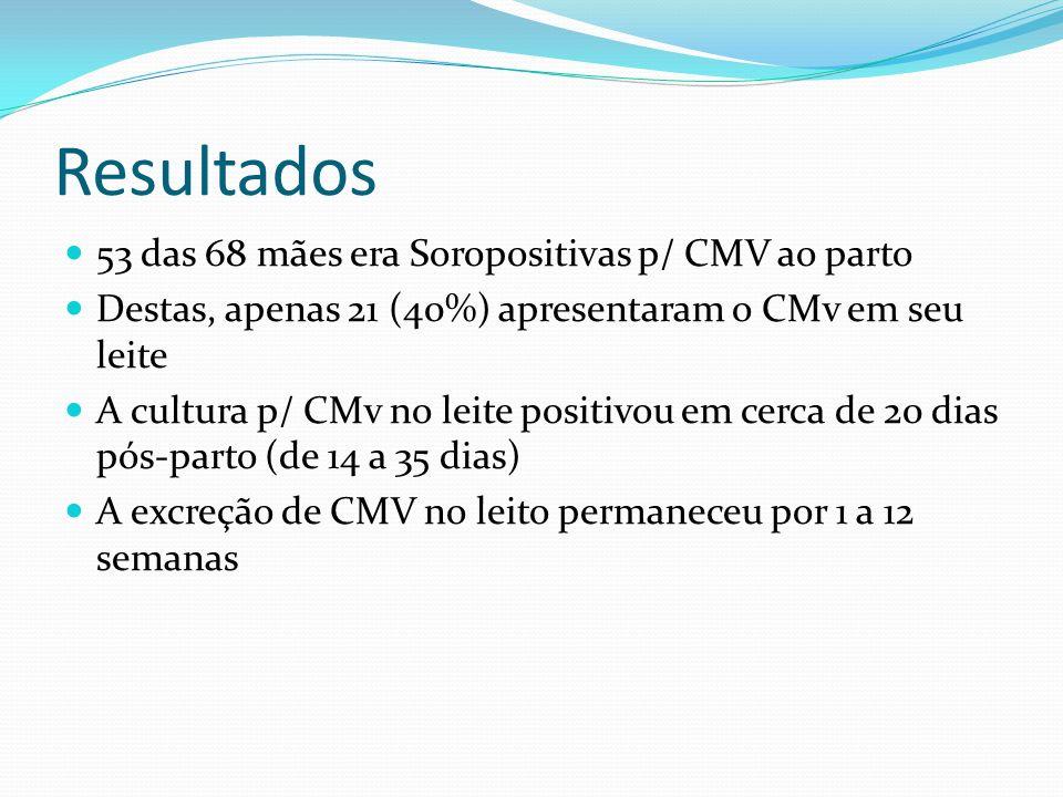 Resultados 53 das 68 mães era Soropositivas p/ CMV ao parto Destas, apenas 21 (40%) apresentaram o CMv em seu leite A cultura p/ CMv no leite positivo