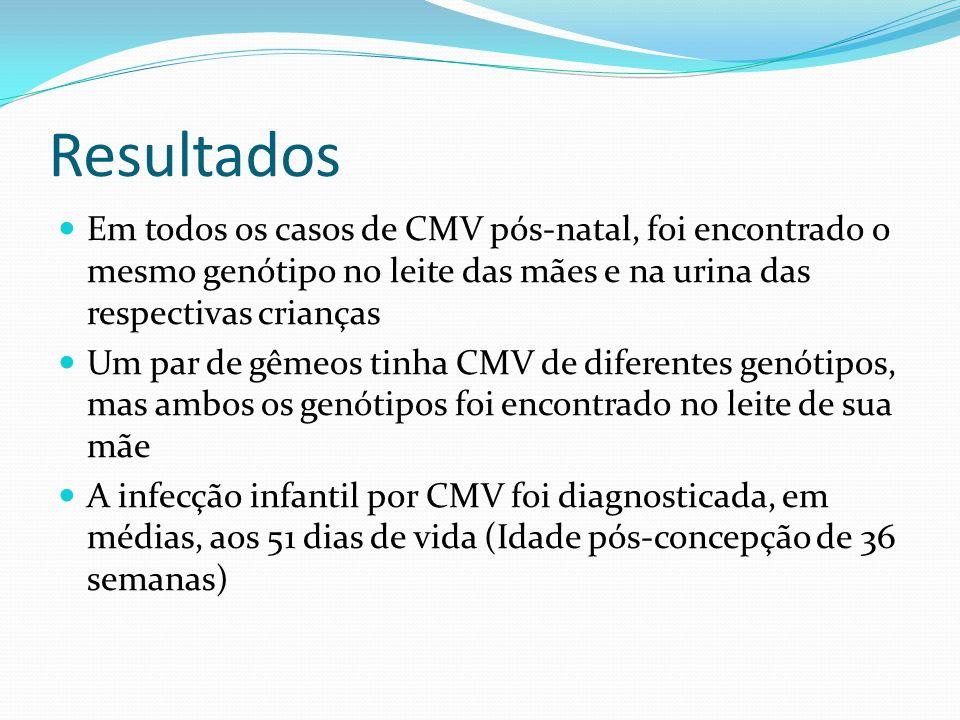 Resultados Em todos os casos de CMV pós-natal, foi encontrado o mesmo genótipo no leite das mães e na urina das respectivas crianças Um par de gêmeos