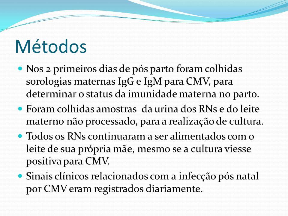 Métodos O diagnóstico de infecção pós natal por CMV através do leite materno era feito através dos seguintes critérios: Isolamento no leite materno do vírus CMV; Isolamento do vírus CMV na urina do RN, além de PCR qualitativo positivo; O mesmo genótipo do CMV presente na urina do RN e no leite materno.