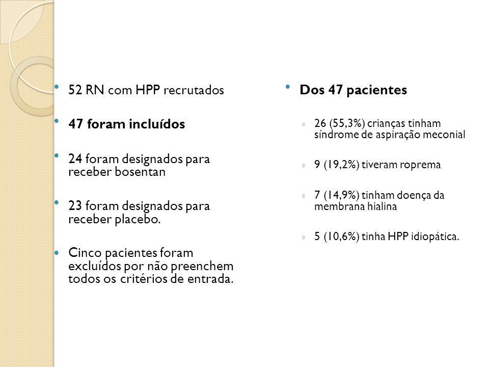 52 RN com HPP recrutados 47 foram incluídos 24 foram designados para receber bosentan 23 foram designados para receber placebo. Cinco pacientes foram
