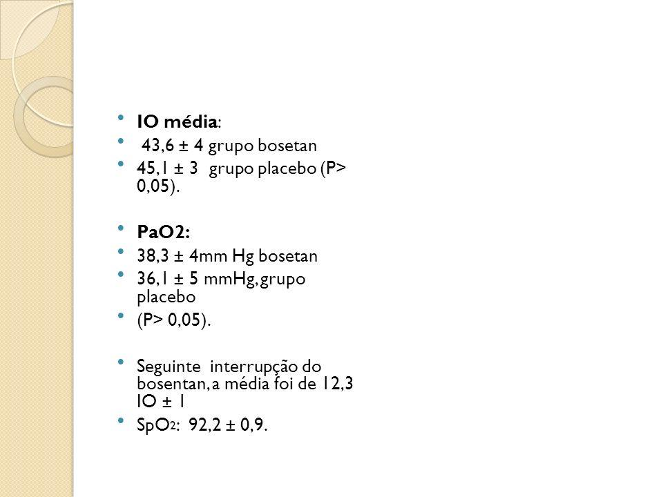 IO média: 43,6 ± 4 grupo bosetan 45,1 ± 3 grupo placebo (P> 0,05). PaO2: 38,3 ± 4mm Hg bosetan 36,1 ± 5 mmHg, grupo placebo (P> 0,05). Seguinte interr