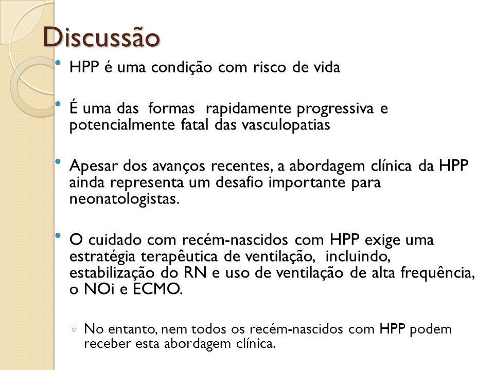 Discussão HPP é uma condição com risco de vida É uma das formas rapidamente progressiva e potencialmente fatal das vasculopatias Apesar dos avanços re