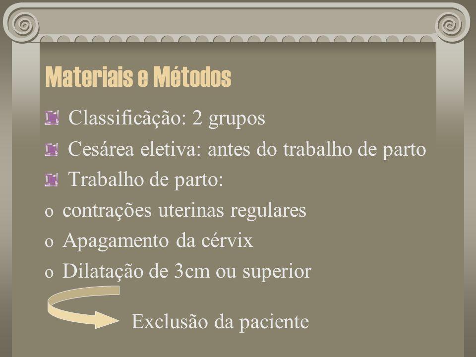Materiais e Métodos Classificãção: 2 grupos Cesárea eletiva: antes do trabalho de parto Trabalho de parto: o contrações uterinas regulares o Apagament