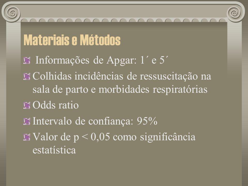Materiais e Métodos Informações de Apgar: 1´ e 5´ Colhidas incidências de ressuscitação na sala de parto e morbidades respiratórias Odds ratio Interva