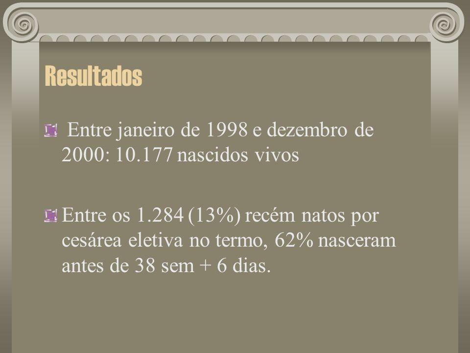 Resultados Entre janeiro de 1998 e dezembro de 2000: 10.177 nascidos vivos Entre os 1.284 (13%) recém natos por cesárea eletiva no termo, 62% nasceram