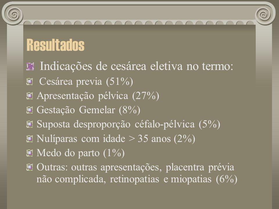 Resultados Indicações de cesárea eletiva no termo: Cesárea previa (51%) Apresentação pélvica (27%) Gestação Gemelar (8%) Suposta desproporção céfalo-p