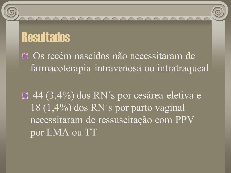 Resultados Os recém nascidos não necessitaram de farmacoterapia intravenosa ou intratraqueal 44 (3,4%) dos RN´s por cesárea eletiva e 18 (1,4%) dos RN