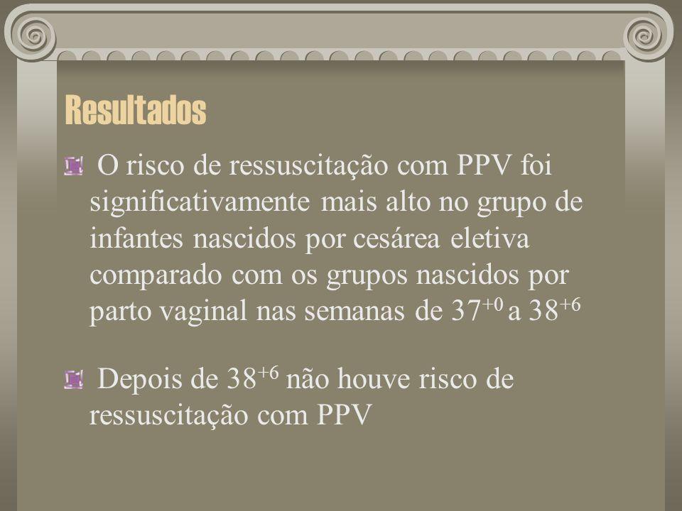 Resultados O risco de ressuscitação com PPV foi significativamente mais alto no grupo de infantes nascidos por cesárea eletiva comparado com os grupos