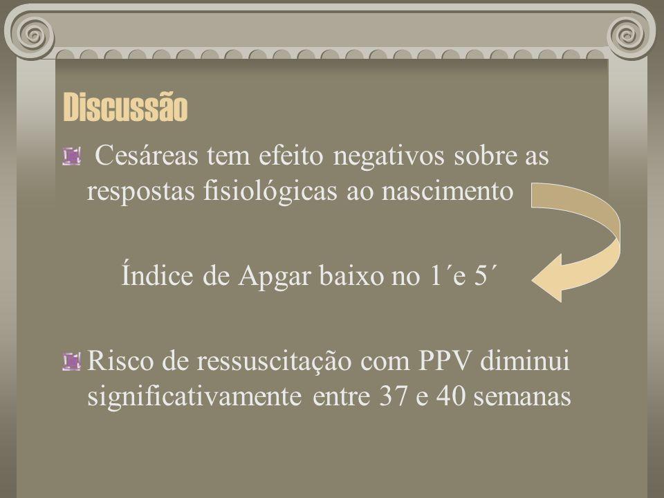 Discussão Cesáreas tem efeito negativos sobre as respostas fisiológicas ao nascimento Índice de Apgar baixo no 1´e 5´ Risco de ressuscitação com PPV d