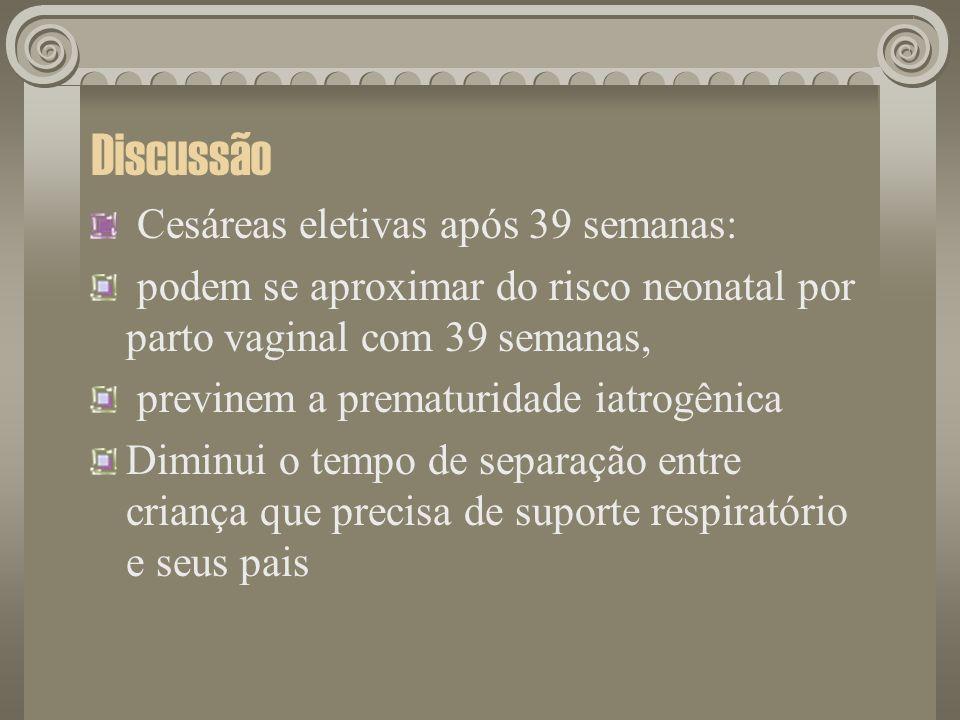 Discussão Cesáreas eletivas após 39 semanas: podem se aproximar do risco neonatal por parto vaginal com 39 semanas, previnem a prematuridade iatrogêni