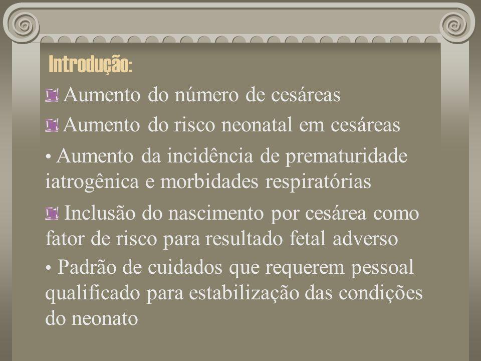 Introdução: Aumento do número de cesáreas Aumento do risco neonatal em cesáreas Aumento da incidência de prematuridade iatrogênica e morbidades respir